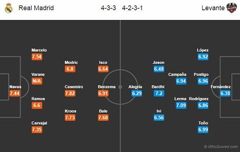 Nhận định bóng đá Real Madrid vs Levante