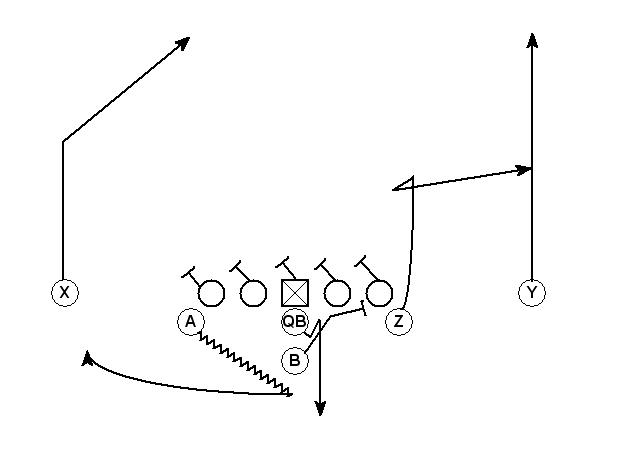 1000+ images about Football Plays and Formations on