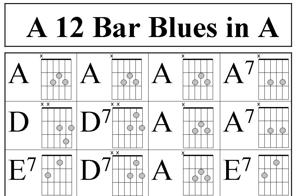 blagmusic 12 bar blues pattern in a for guitar. Black Bedroom Furniture Sets. Home Design Ideas