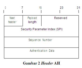 IPsec: Aplikasi Teknik Kriptografi untuk Keamanan Jaringan Komputer
