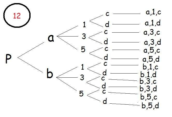 diagrama de arbol colores wiring library