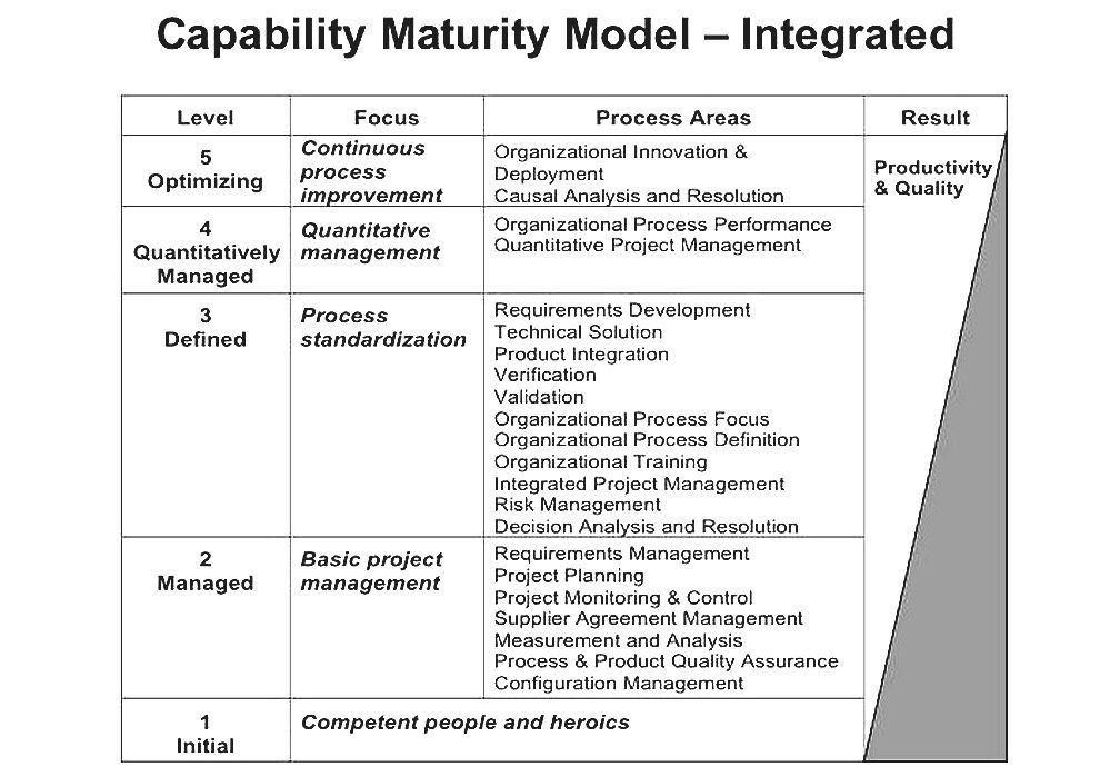 Capability Maturity Model Integration - Cmm Courses