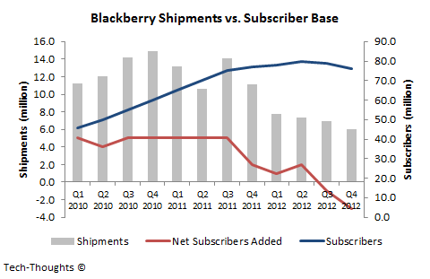 Blackberry Shipments vs. Subscriber Base - Q4 2012