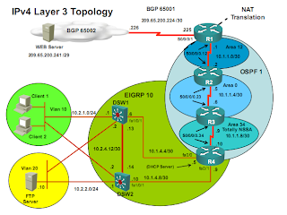Cisco CCNP TShoot IPv4 topology