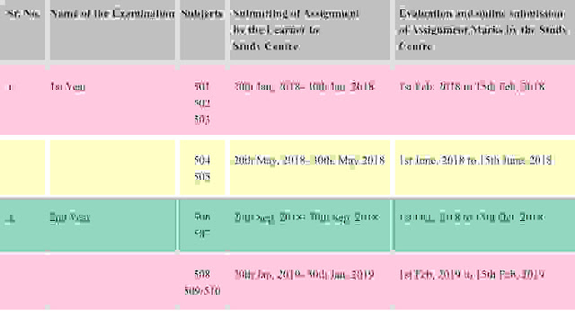 NIOS D. El. Ed Assignment Submission date