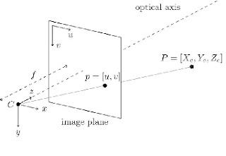 Camera Calibration in Aerial Photogrammetry