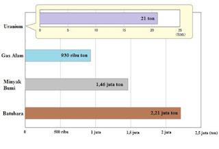 Banyaknya bahan bakar yang diperlukan dalam 1 tahun  untuk masing-masing pembangkit listrik berkapasitas 1000 MW