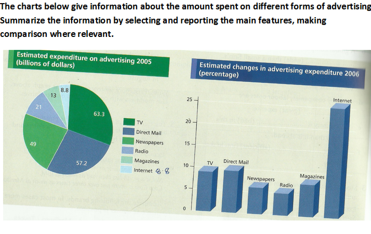 A journey to remember estimated expenditure on advertisement the charts represents information on estimated expenditure on advertisement in 2005 and its estimated changes in the following year as can be seen nvjuhfo Gallery
