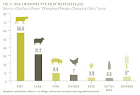 GHG Emissions per KG of Meat (Credit: WildAid) Click to Enlarge.