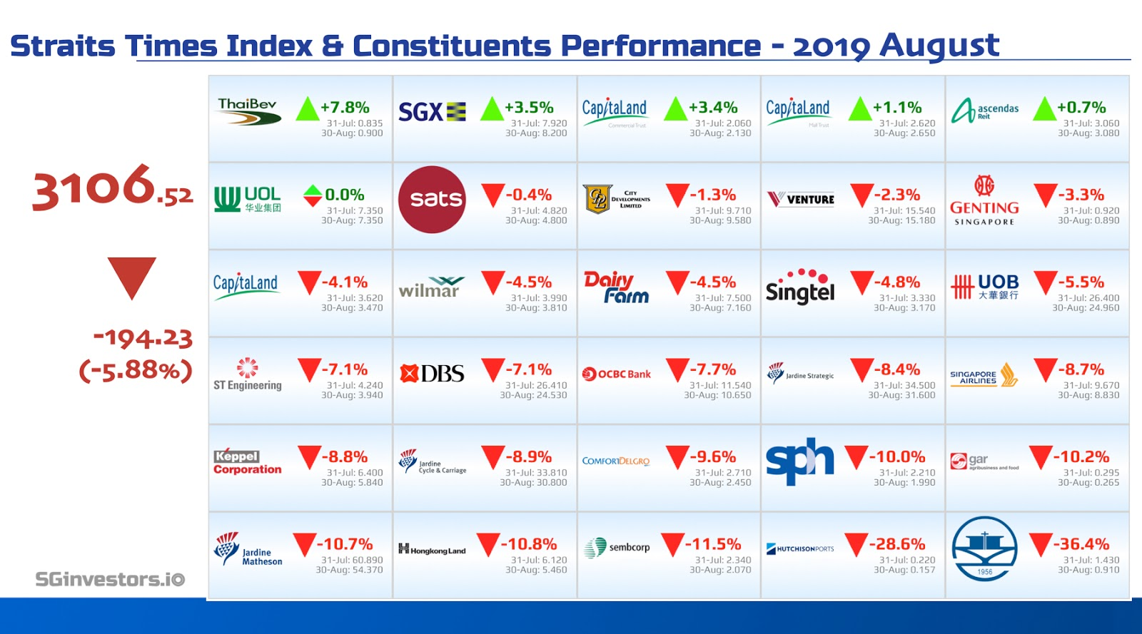 Performance of Straits Times Index (STI) Constituents in August 2019