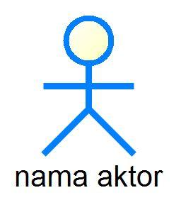 Use case diagram lengkap studi kasus dan contoh use case materi dosen aktor actor simbol aktor ccuart Choice Image