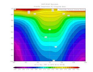 Moyenne climatologique de la température potentielle selon un axe Nord-Sud et un axe vertical.