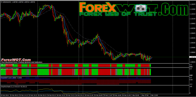 Forex strategy with 99 accuracy