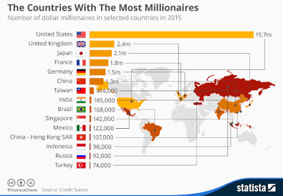 Top 15 countries with the most Millionaires (see list)