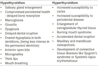 Thyroid Problem - Ayurvedic Treatment