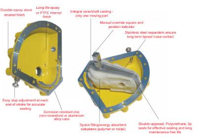 Kinetrol Actuators