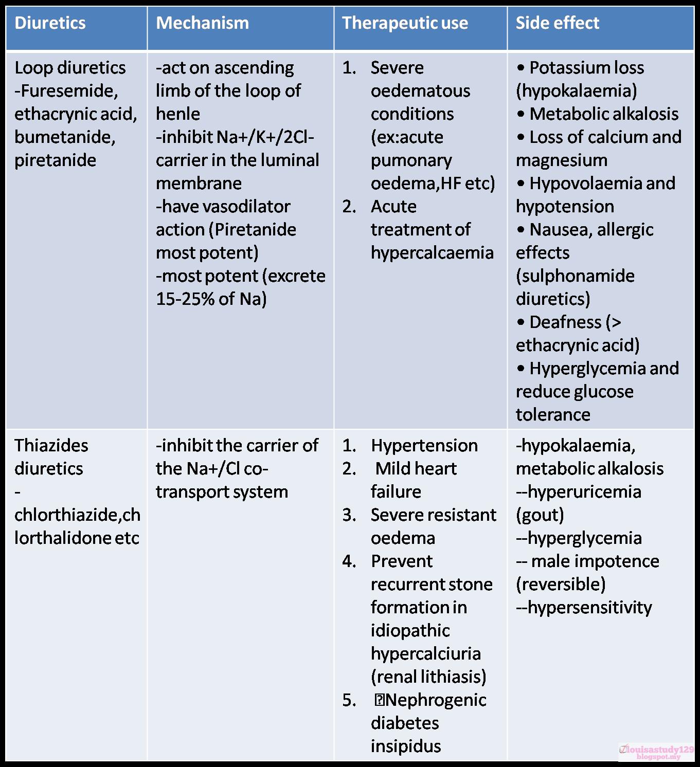 Study Pack: Diuretics
