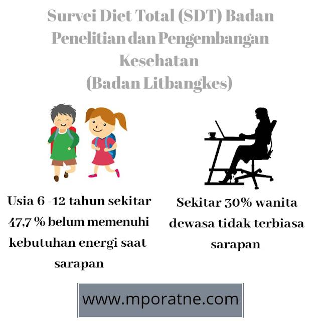 Survey jumlah orang indonesia yang tidak membiasakan diri untuk sarapan pagi