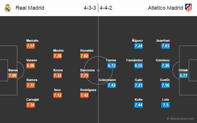 Possible Lineups, Team News, Stats – Real Madrid vs Atletico Madrid