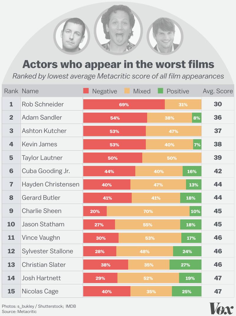 Piores atores