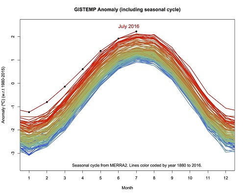 Graphic of the Week - GISTEMP Anomaly (including seasonal cycle) (Credit: www.facebook.com/iheartcomsci)
