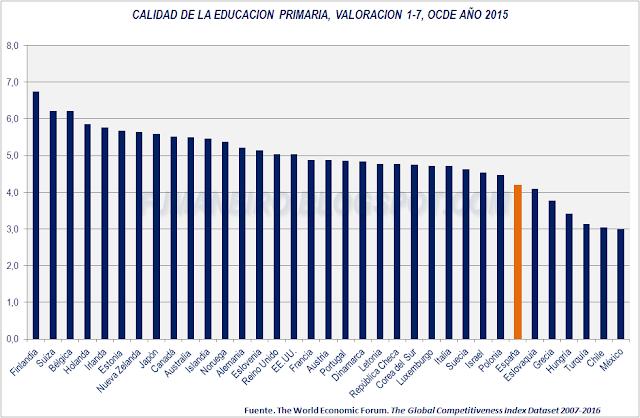 Calidad de la educación primaria, países OCDE, año 2015