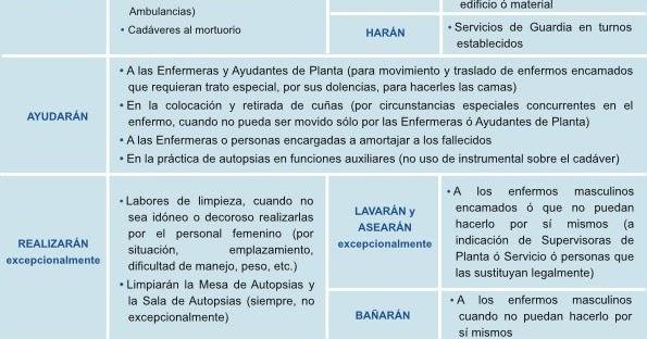 CELADORES ONLINE de INSTITUCIONES SANITARIAS Tema 1 El Celador - funciones