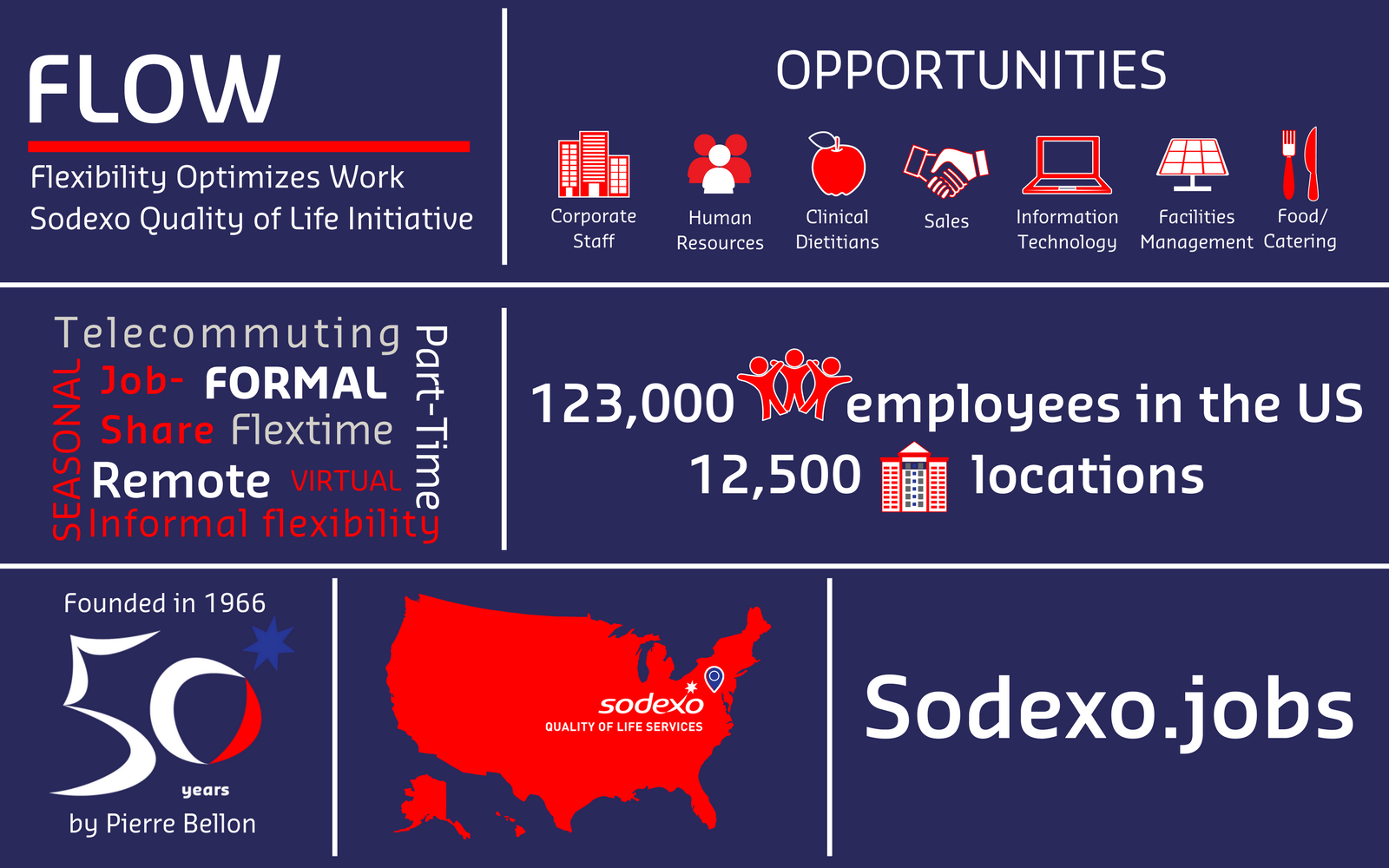 Sodexo Goes With the FLOW When It Comes To Workplace Flexibility