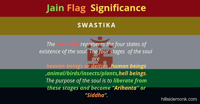 Jain Flag Colors Meaning and Significance : Into Jainism swastika
