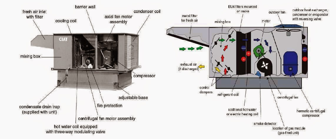 Wiring Schematics For Ac Units Electrical Rules And Calculations For Air Conditioning