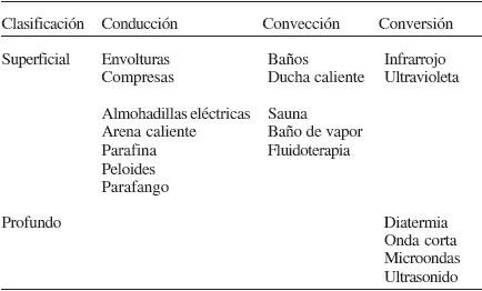 Diatermia Por Microondas Pdf