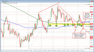 GBPUSD makes new lows as technicals point lower