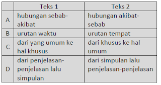 materi soal ulangan bahasa indonesia smp 2017