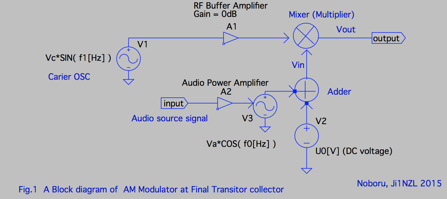 Radio Electronics What Was Wrong In Designing Am Modulator Circuit 6 Modulation By Analog Multiplier