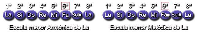 Notas Escalas menor Armónica y Melódica (La - A)