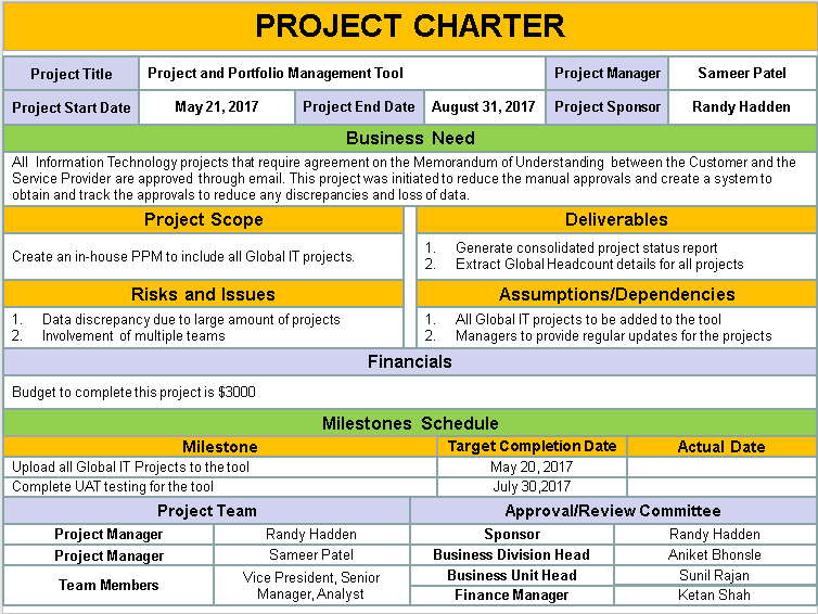project charter milestones example