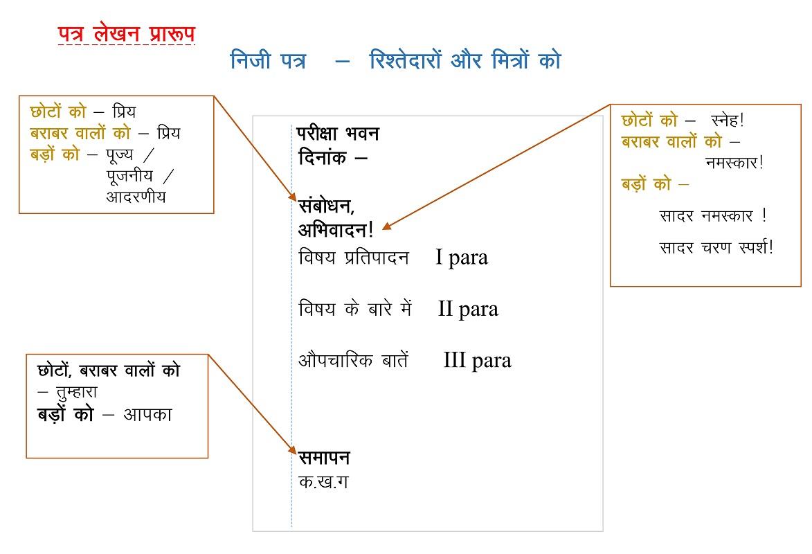 Hindicbse best hindi tutorial for students for Koi 5 anopcharik patra