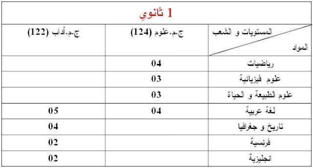 معاملات المواد (1 ثانوي) الخاصة بإمتحان المستوى دورة ماي 2018