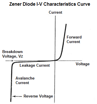 zener diode characteristics working and applications
