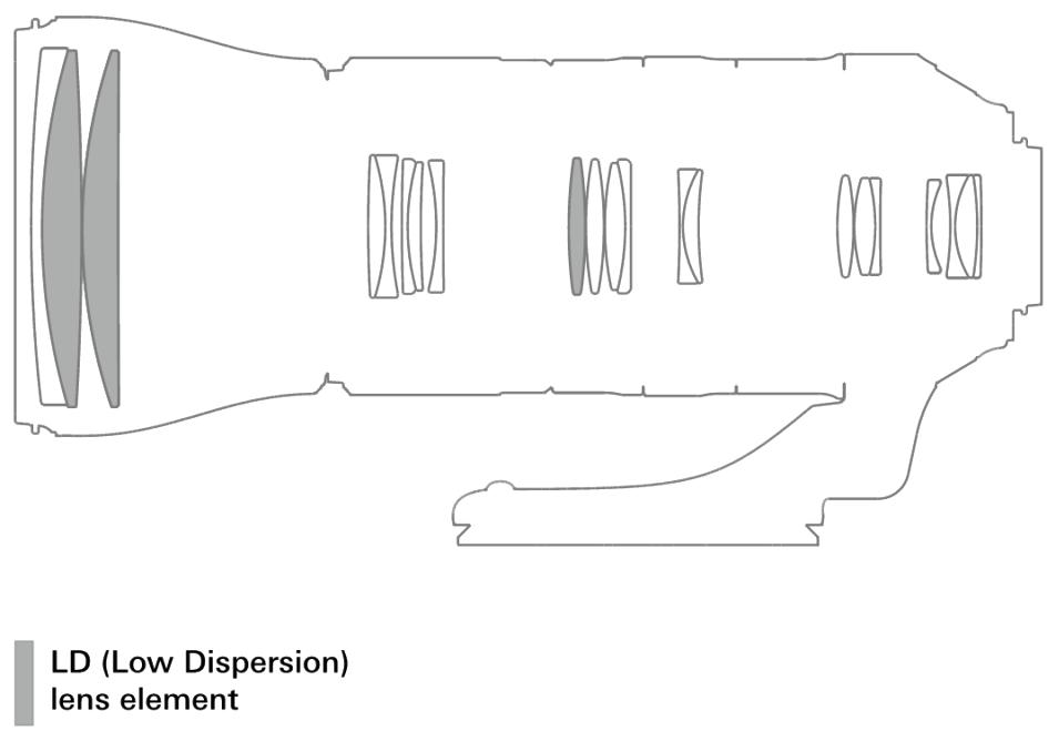 Оптическая схема объектива Tamron A022 SP 150-600mm f/5-6.3 Di VC USD G2
