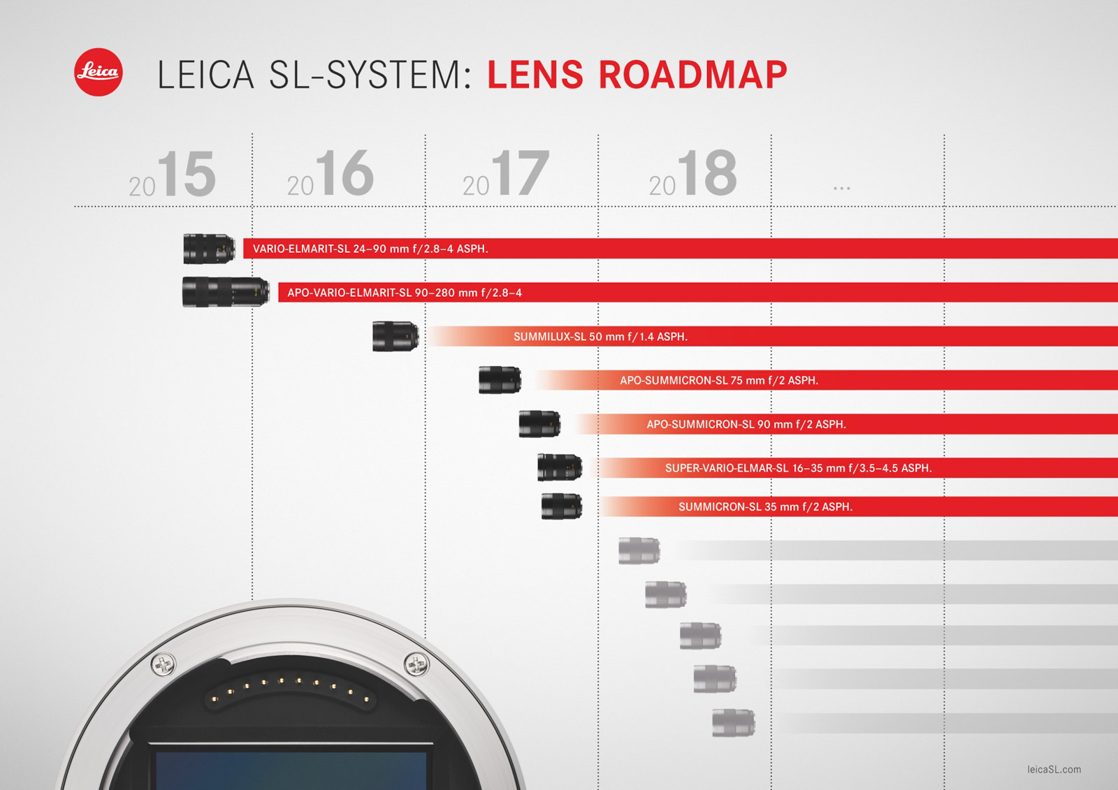 Планы по выпуску оптики Leica L