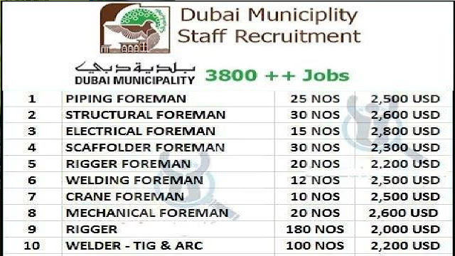 Latest Job Vacancies in Dubai Municipality - Apply Now 2019