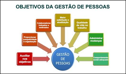 Gestão de Pessoas  Do conceito à administração  fdb4848ca7cf9