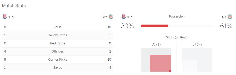 แทงบอลออนไลน์ ไฮไลต์การแข่งขันฟุตบอล Stoke City Vs Liverpool