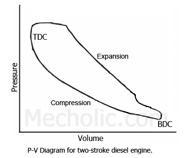 Pv And Ts Diagram Of Diesel Cycle 1974 Cb450 Wiring Working The Two-stroke Engine With P-v | Mecholic