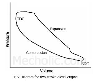2 Stroke Engine Pv Diagram Two Stroke Engine Diagram