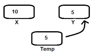 swap 2 number in programming