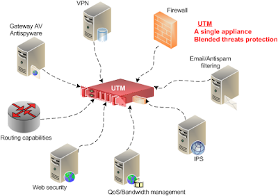 Unified Threat Management security functions