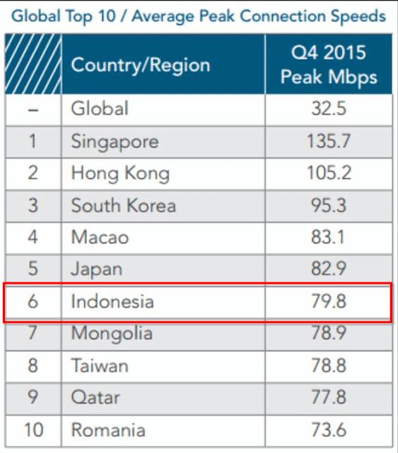Kecepatan Internet Tertinggi Indonesia