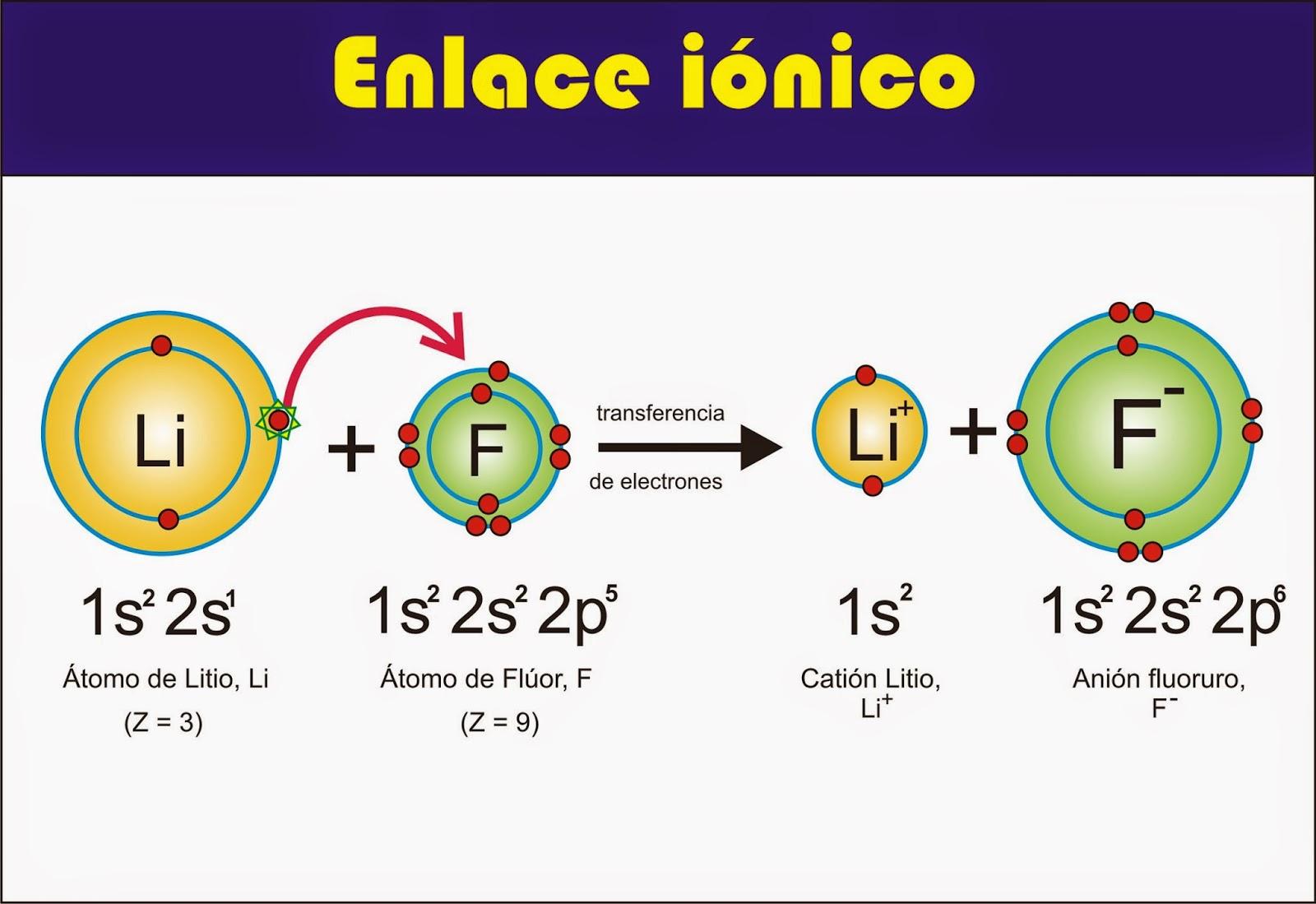 VALENTINA ACOSTA SEGURA: Enlace Iónico